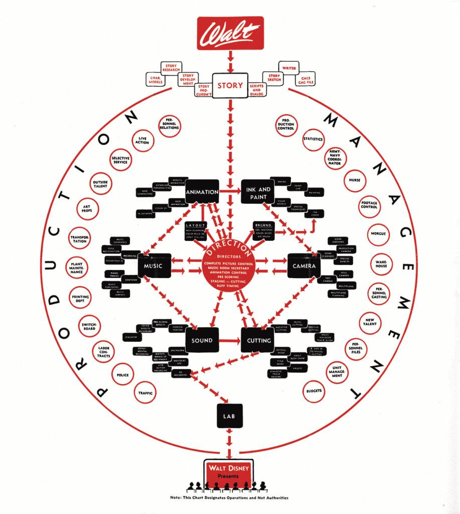 Walt Disney Org Chart