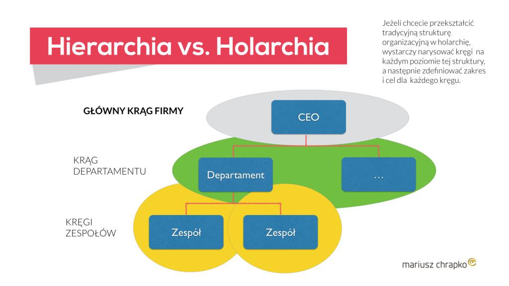 Jak przekształcić tradycyjną strukturę organizacyjną w holarchię?