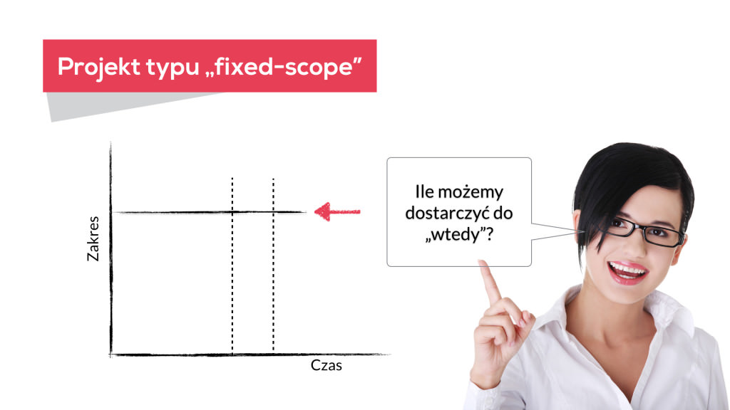 Agile Fixed-Scope Planning