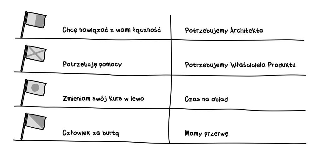 """Komunikaty wykorzystywane podczas planowania sprintu techniką """"Dużej Sali"""""""