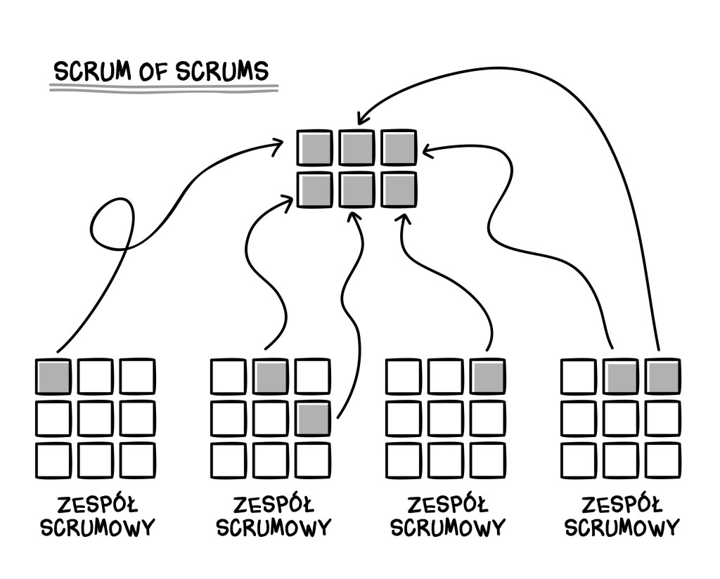 Scrum of Scrums