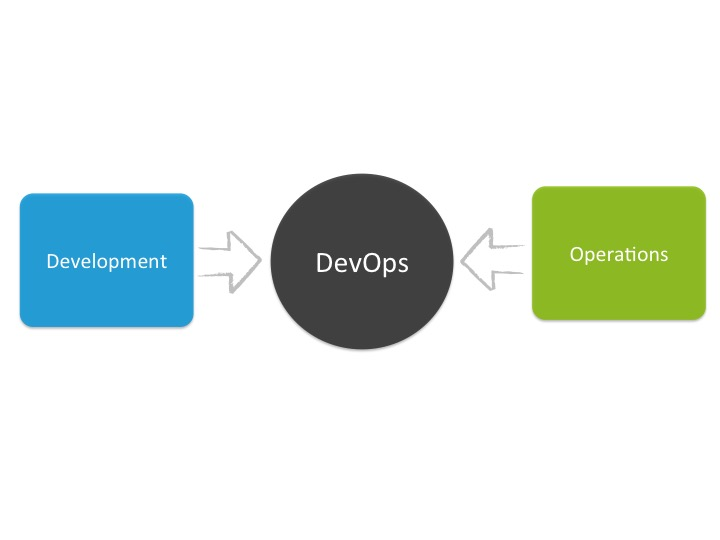 DevOps i Scrum