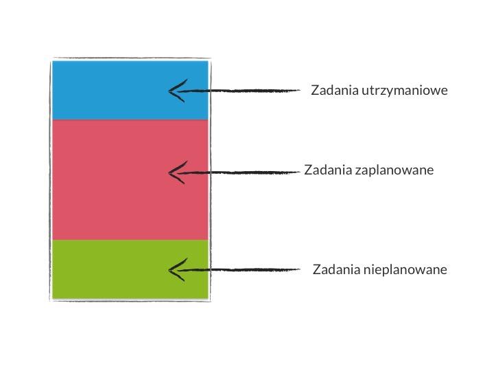 Plan sprintu