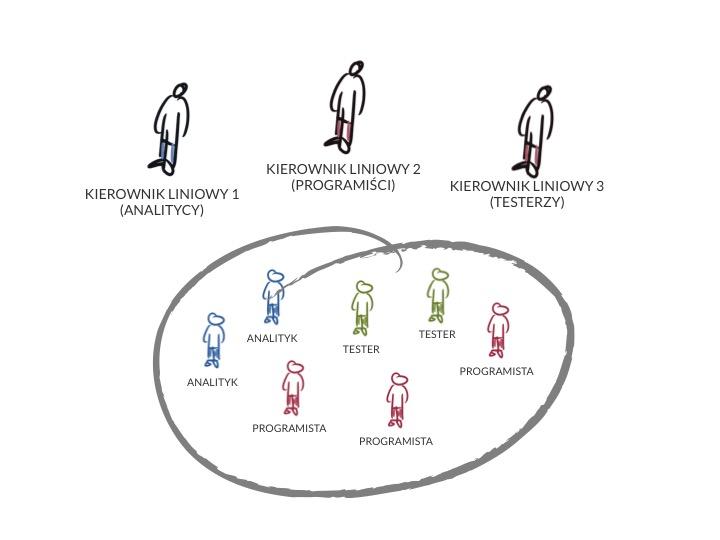 Zespoły interdyscyplinarne w Scrumie