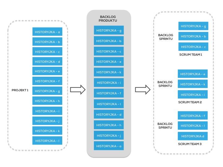 Struktura Backlogu Produktu 1