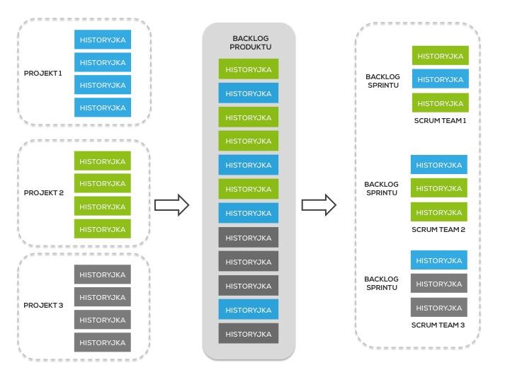 Struktura Backlogu Produktu 2