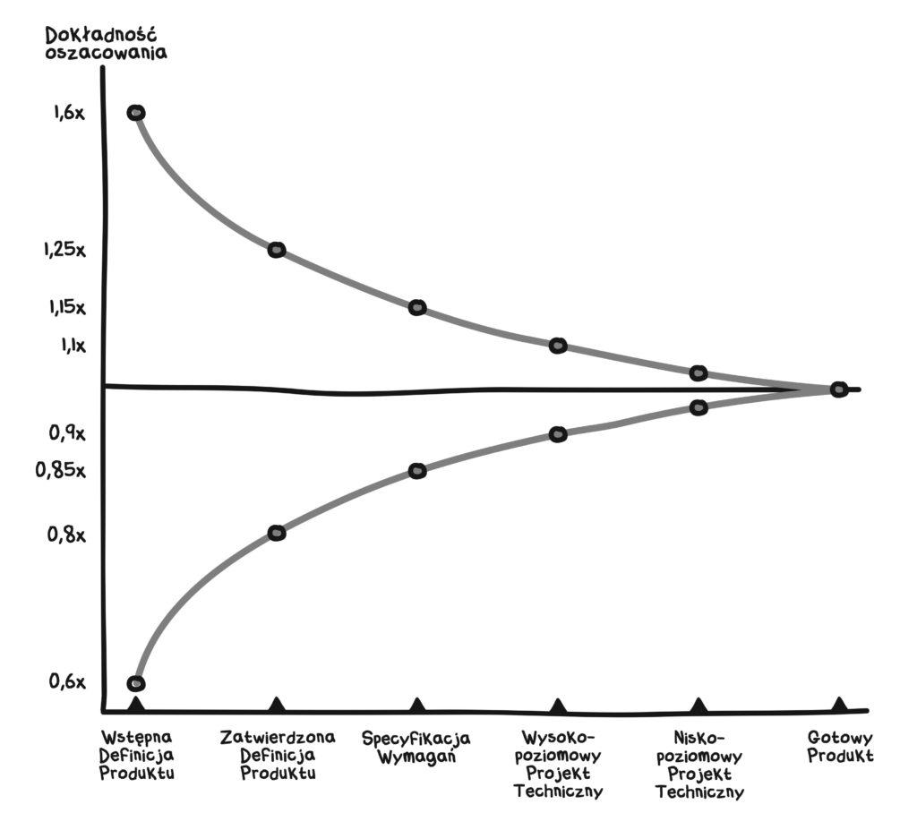 """""""Lejek niepewności"""" − pokazuje jak zmienia się dokładność estymat na kolejnych etapach prac wytwórczych."""